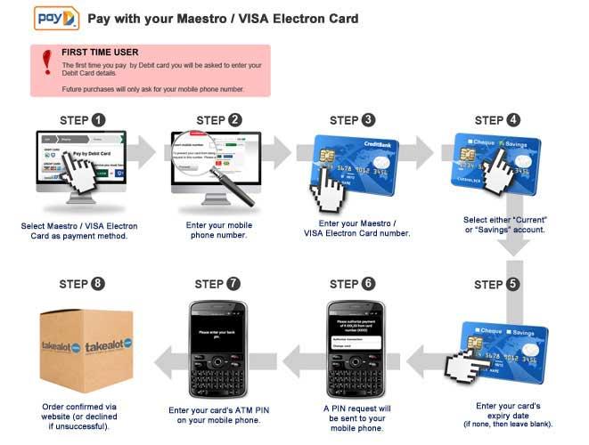 Visa Debit Card Number Format Visa Electron Debit Card
